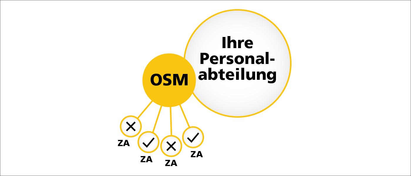 Fairness bei apm OnSite