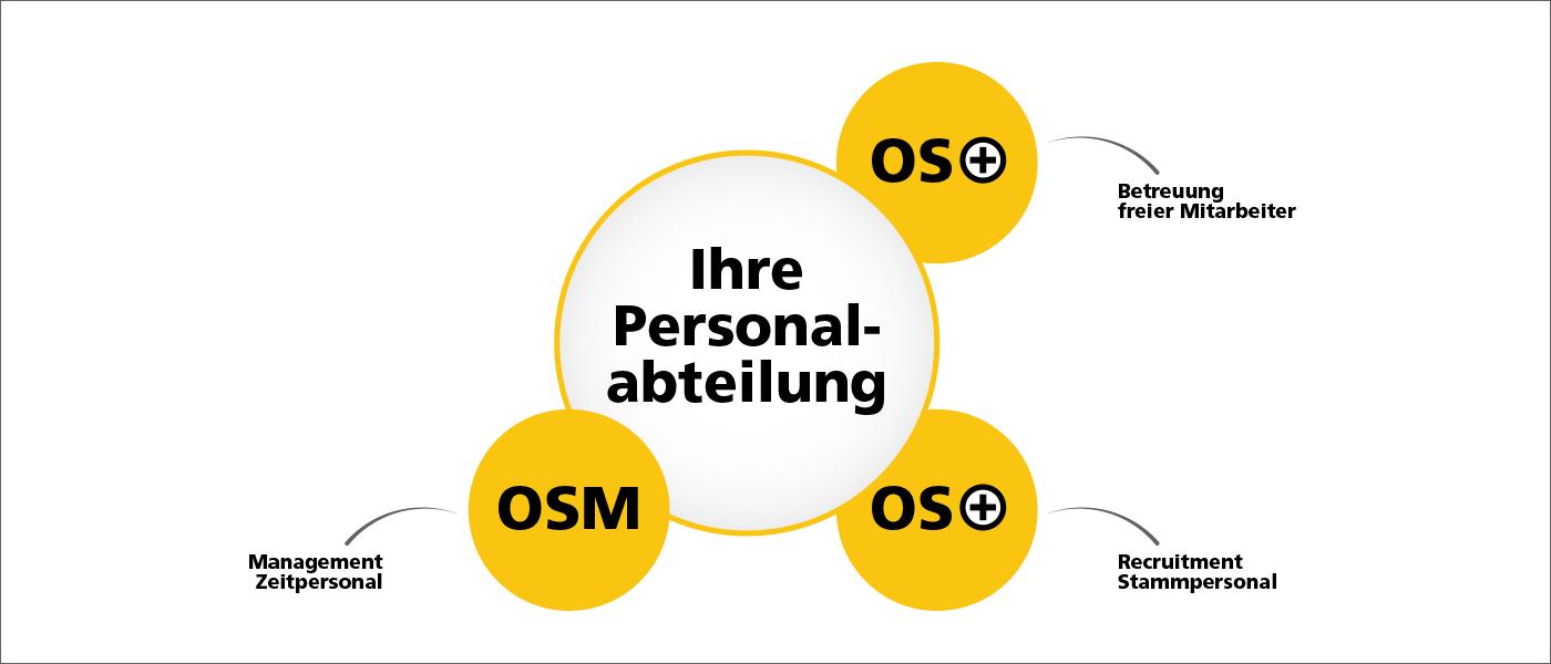 Der Fullservice von apm OnSite