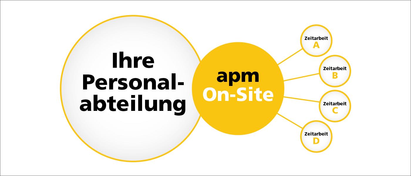 apm OnSite Management
