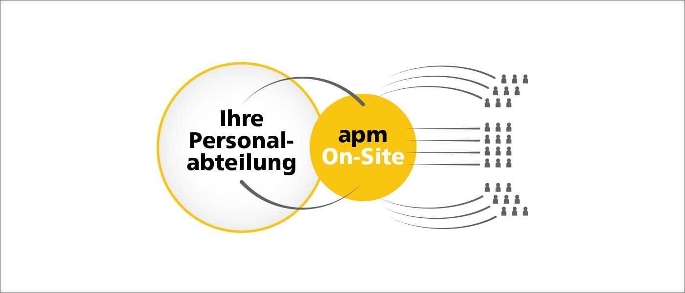 Die Vorteile von apm OnSite