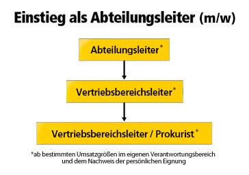 einstieg-abteilungsleiter-03